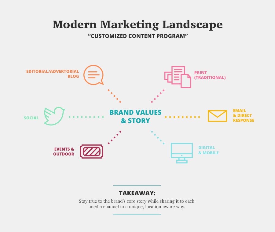 ND-Blog-Images-ContentMarketingChart-Modern