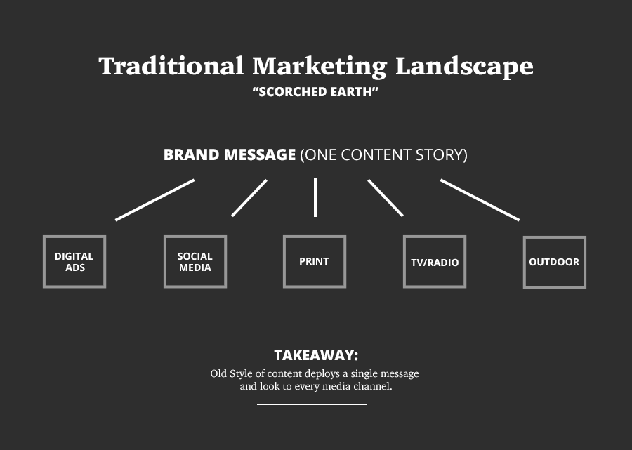 ND-Blog-Images-ContentMarketingChart-Traditional